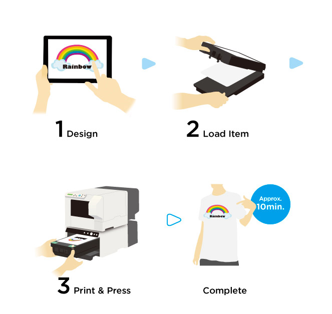 Print in 3 Easy Steps